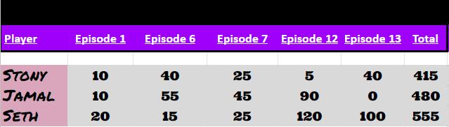 final results rpdr11 fantasy